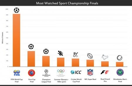 most watched sports championship in the world