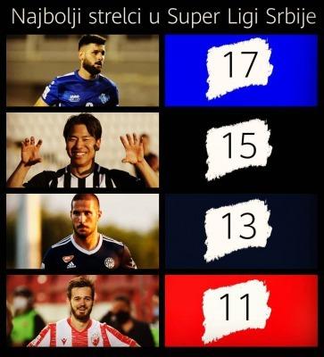 SUPER LIGA SRBIJE TOP GOALSCORERS Asano takuma 15th goal