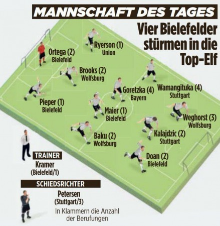 bild Doan Bundesliga Team Of The Week match 25
