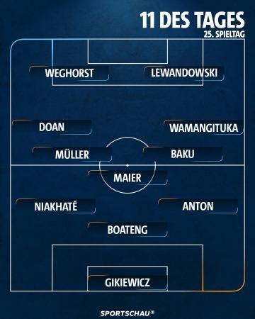Doan Sportschau Bundesliga Team Of The Week match 25