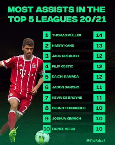 most assists in the top 5 leagues 20_21 Kamada