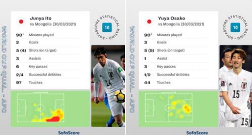 Junya Ito and striker Yuya Osako especially standing out earned a 10 SofaScore rating