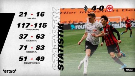 Borussia Monchengladbach 4-0 Eintracht Frankfurt Kamada