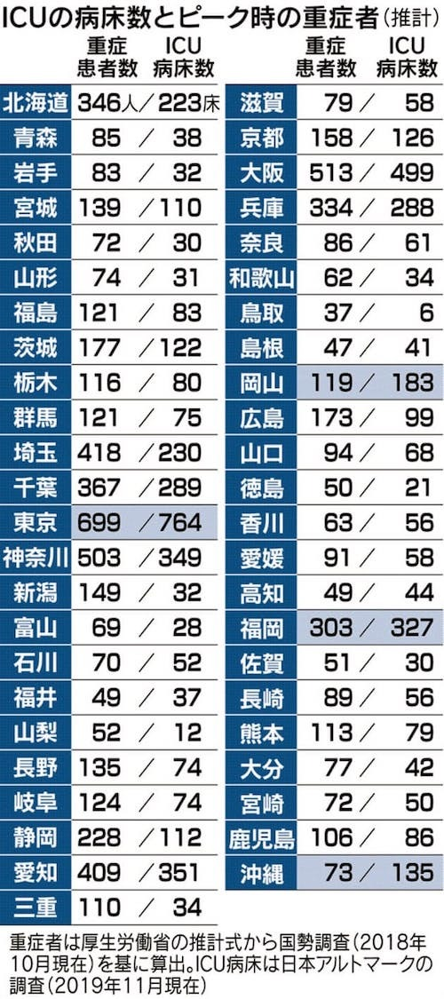ICU病床の国内比較