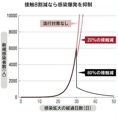 人の接触を8割減らせれば感染減に 5