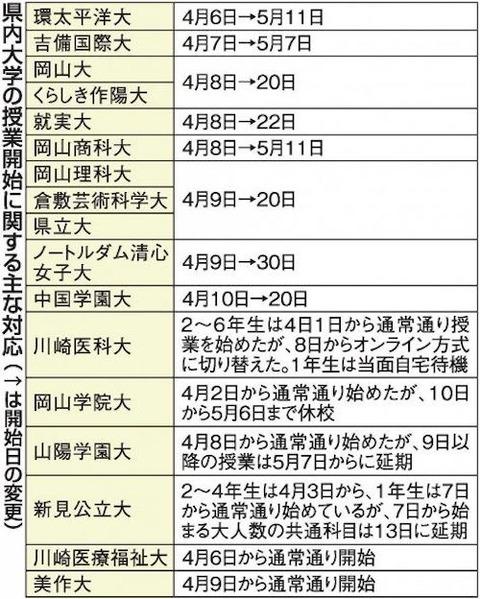 岡山の大学 オンライン授業