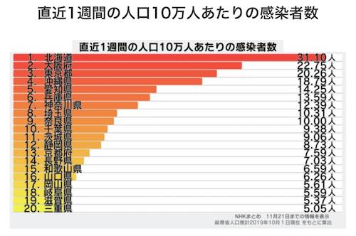 人口あたり-11-22