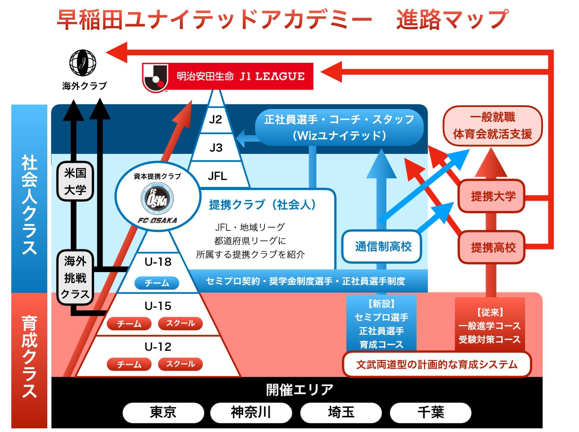早稲田ユナイテッドアカデミー説明資料2