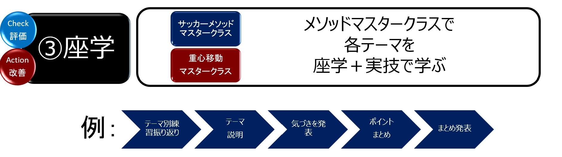 アカデミー育成サイクル_③座学