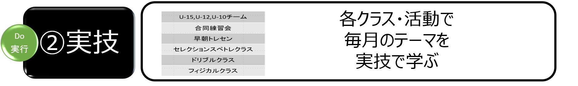 アカデミー育成サイクル_②実技