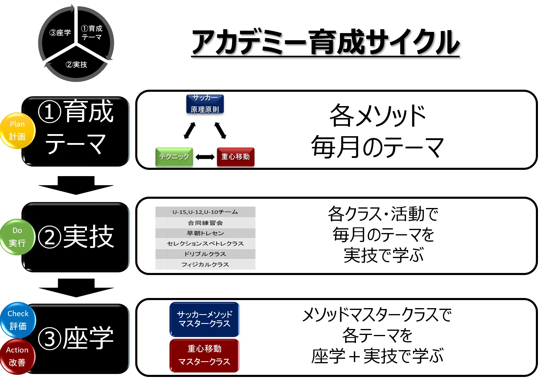 アカデミー育成サイクル_詳細