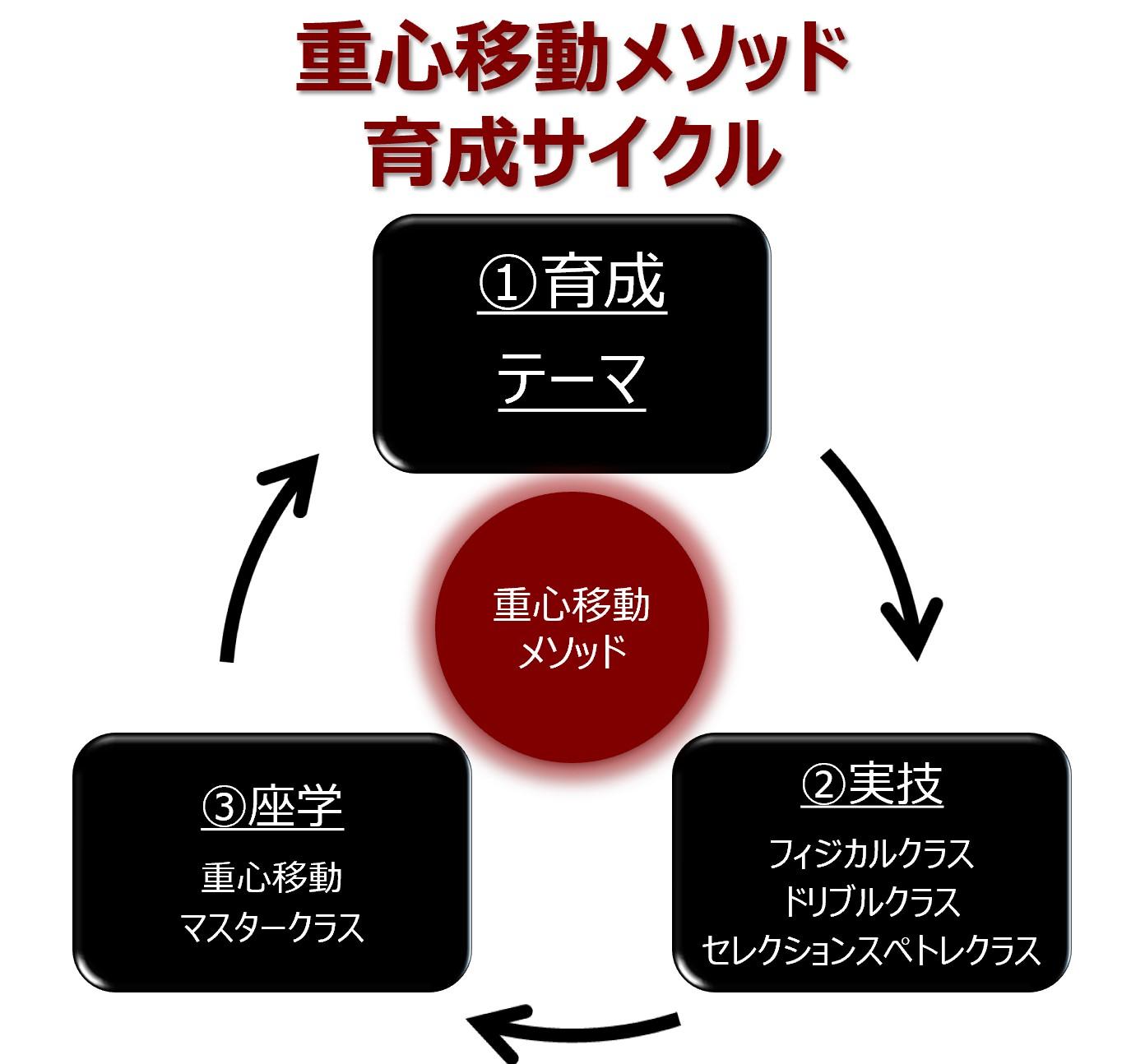重心移動メソッド_育成サイクル