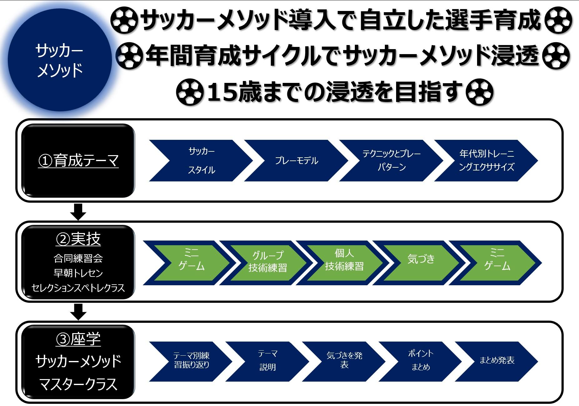 サッカー原理原則メソッド_育成サイクル_詳細