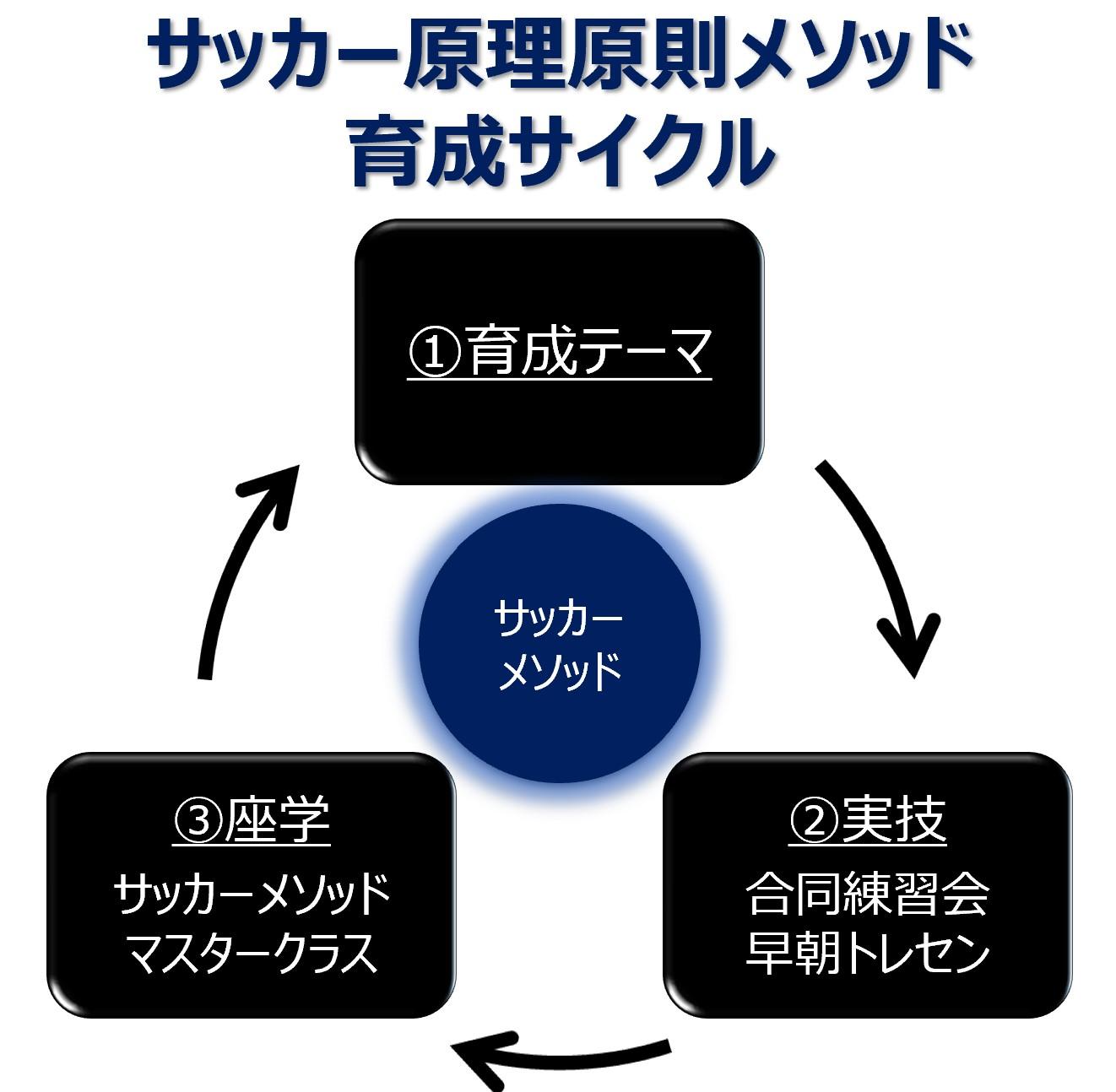 サッカー原理原則メソッド_育成サイクル