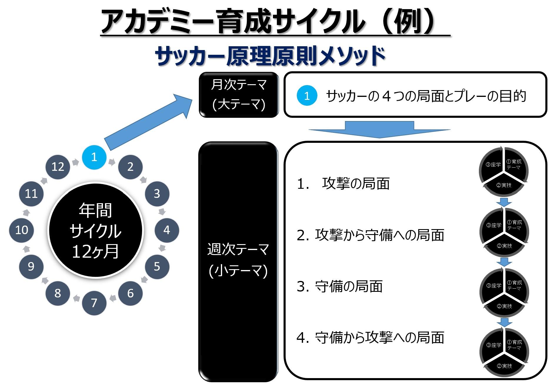 アカデミー育成サイクル_例