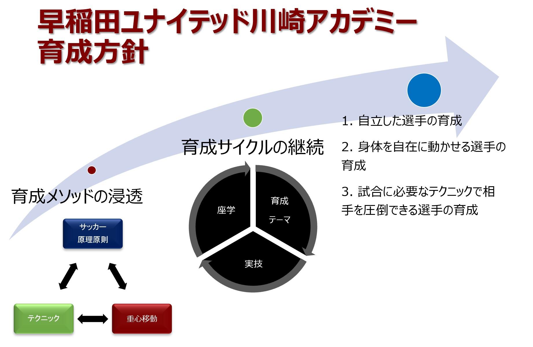 早稲田ユナイテッド川崎アカデミー 育成方針