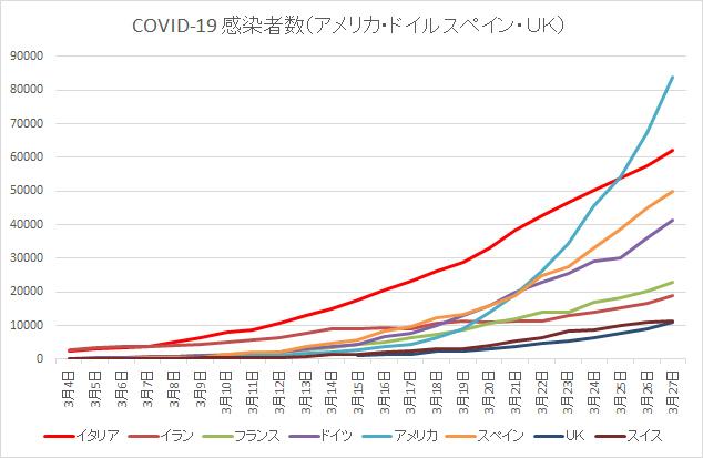 欧米コロナウイルス感染者数