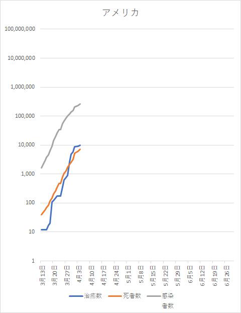コロナウイルス アメリカ感染者数