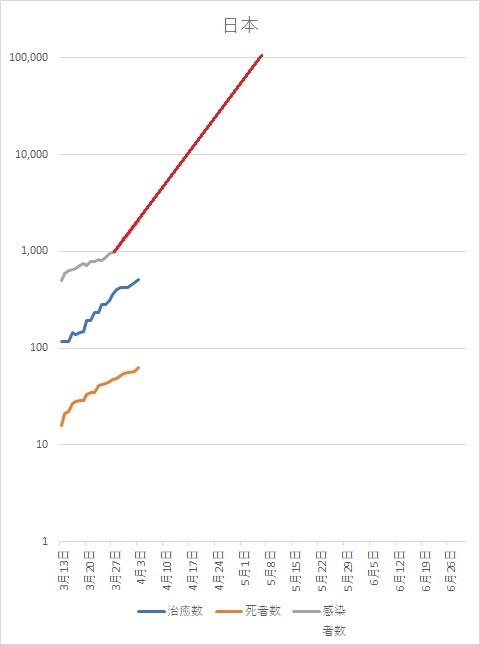 コロナウイルス 日本感染者数 予想