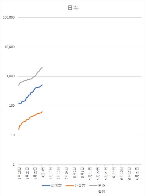 コロナウイルス 日本感染者数