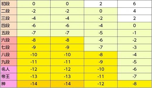 シュンゴル大帝國の段位 コース5-8(初段以降)