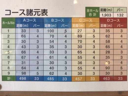 網走・レイクサイドパークのとろPG場 (距離表)