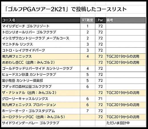 ゴルP21自作コース(8月27日まで)