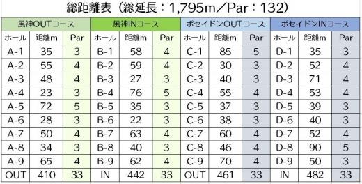 日本海リンクスパークゴルフコース(架空PG場) (距離)