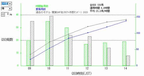 21_関東UHFコンテストQSOレート