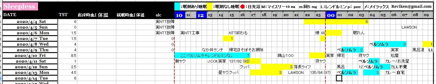 睡眠記録改め観察日記
