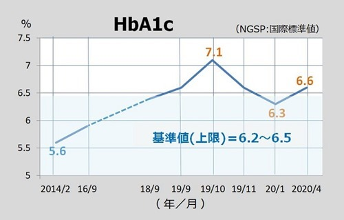 200406hba1c