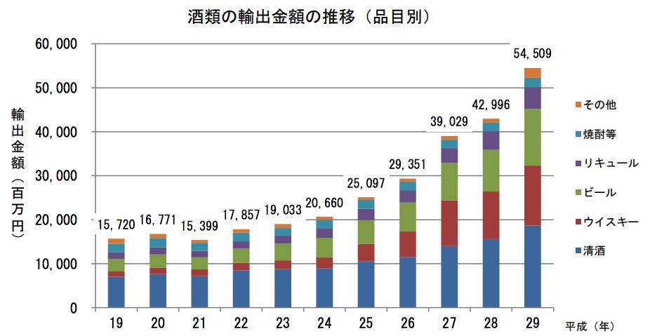 国税庁酒類輸出額推移グラフ