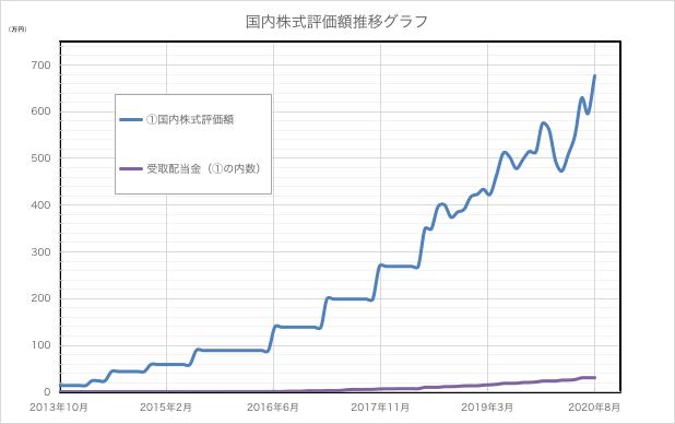 20200831_国内株式評価額グラフ