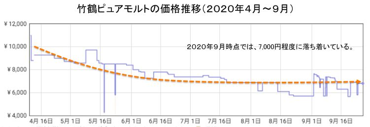 竹鶴ピュアモルト価格推移