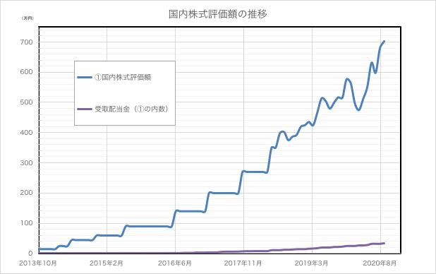 評価額推移_202009