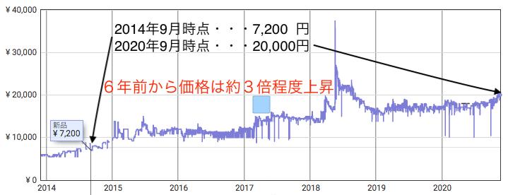 山崎12年の価格推移