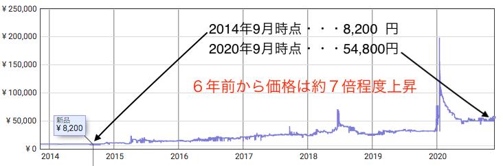 竹鶴21年の価格推移