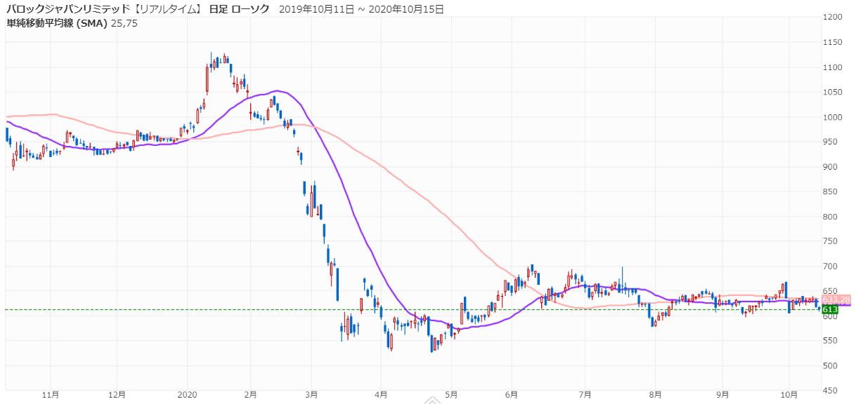 BJL_chart