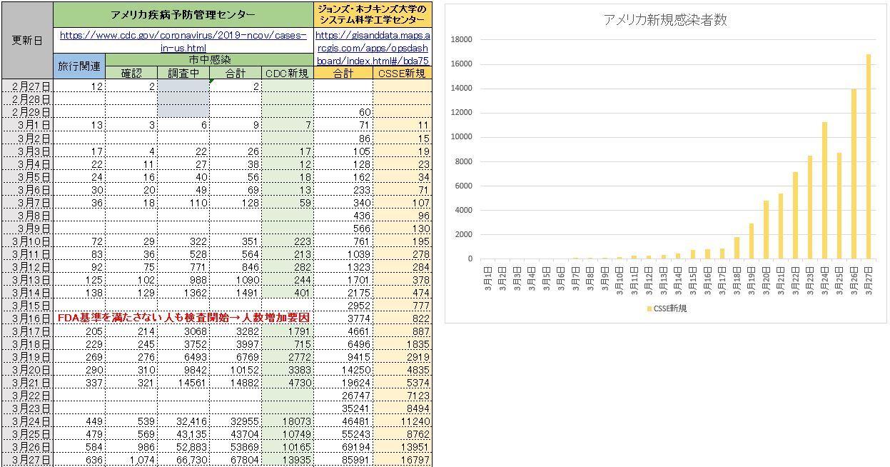 20200327新規感染者数