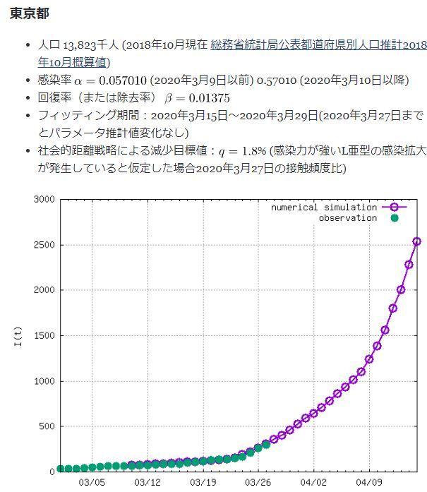 20200330東京都ピーク