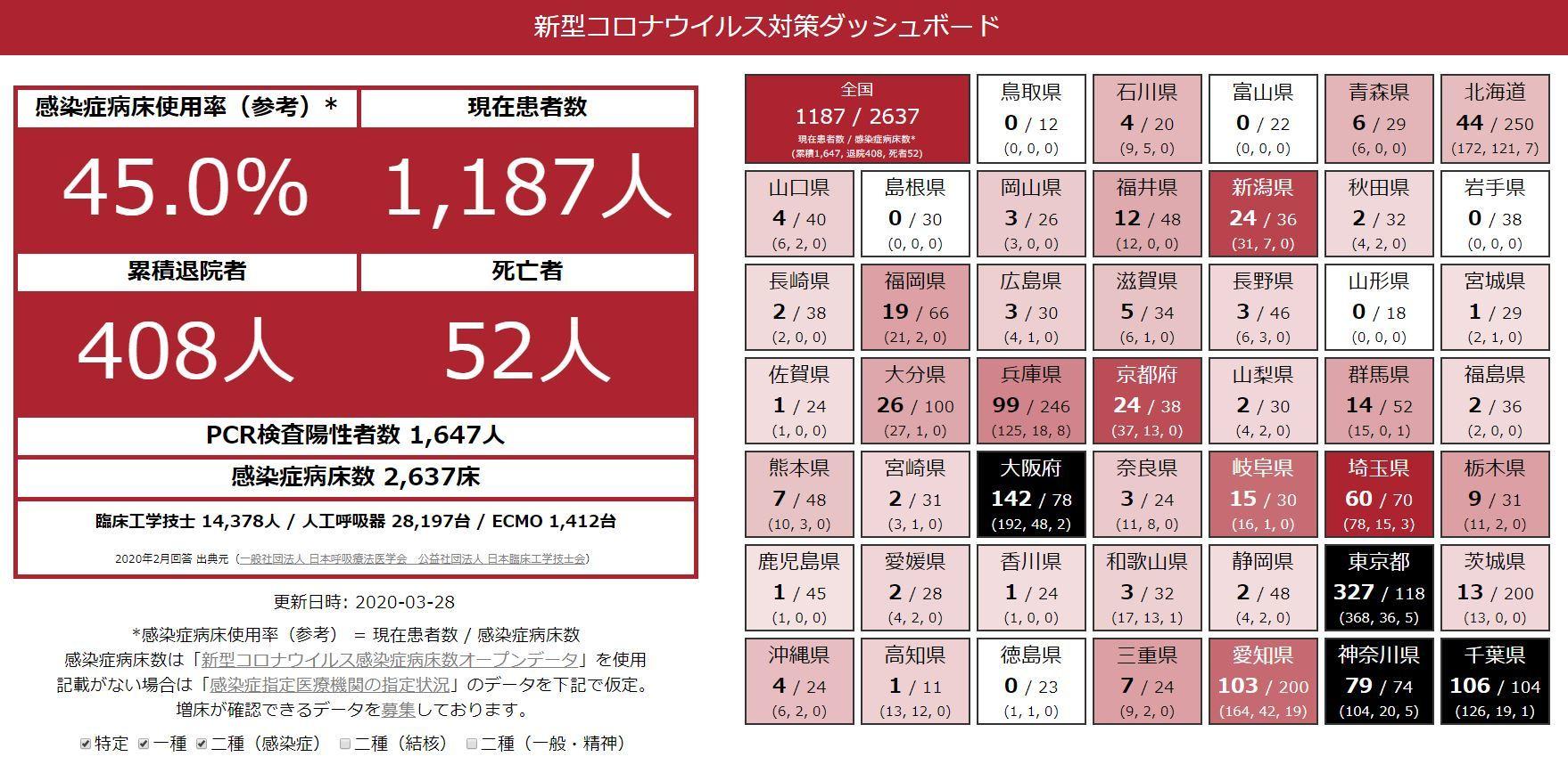 20200330都道府県病床率