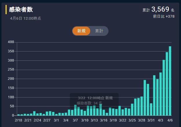 20200507日本新規感染者数