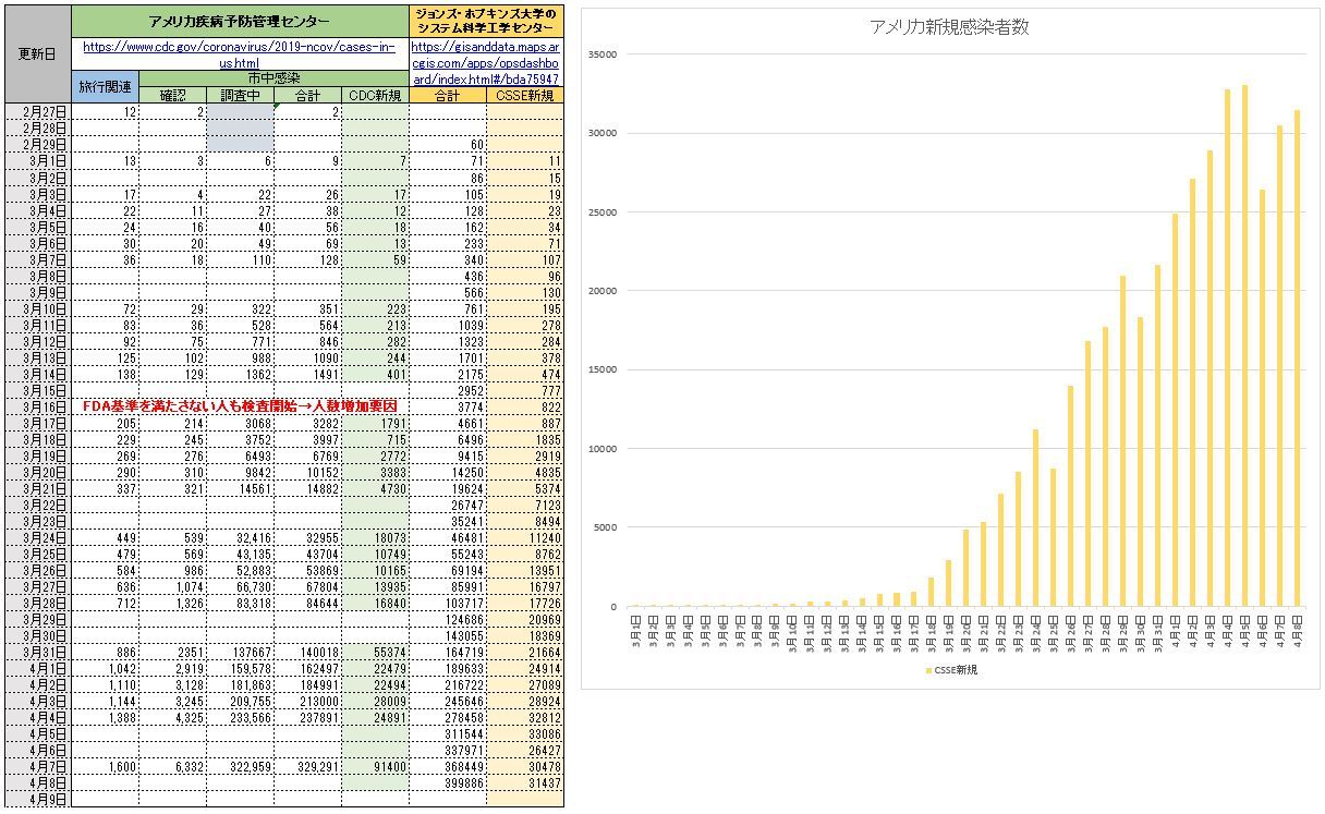20200408新規感染者数