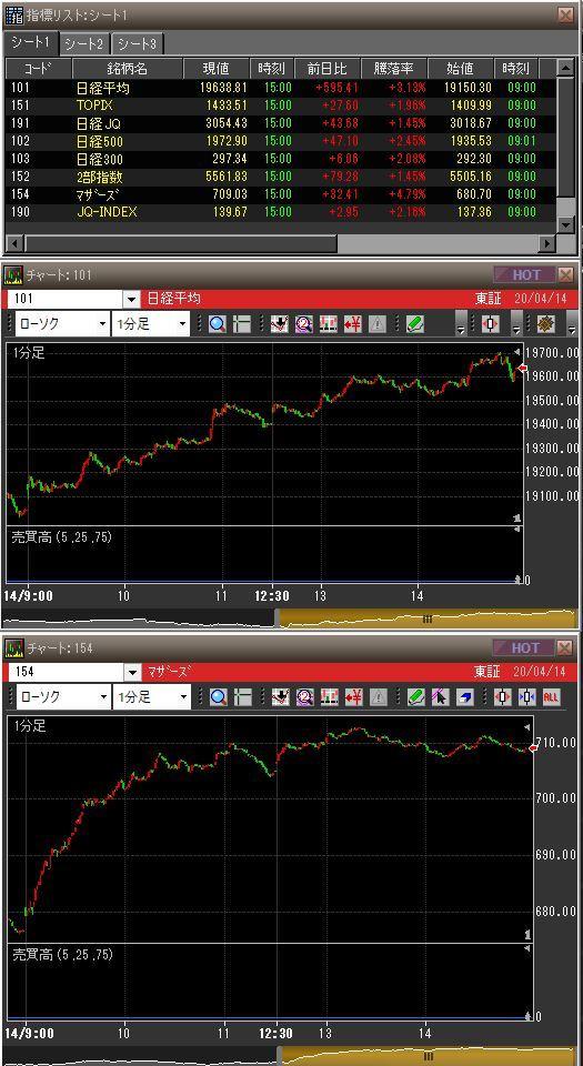 20200414日本市場