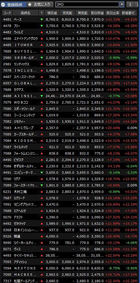 20200420直近IPO