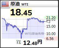 20200422原油世界の株価