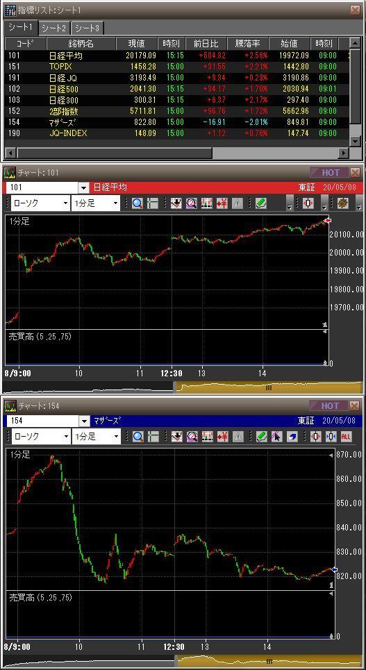 20200508日本市場