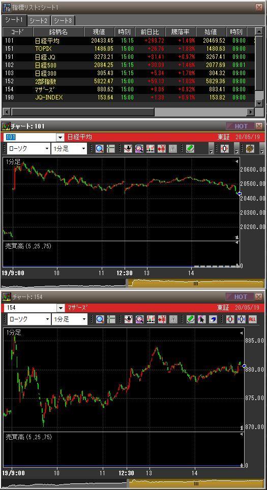 20200519日本市場