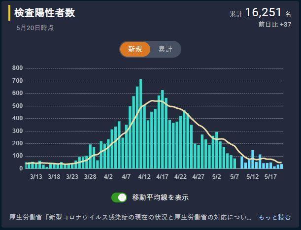 20200522日本コロナ患者数