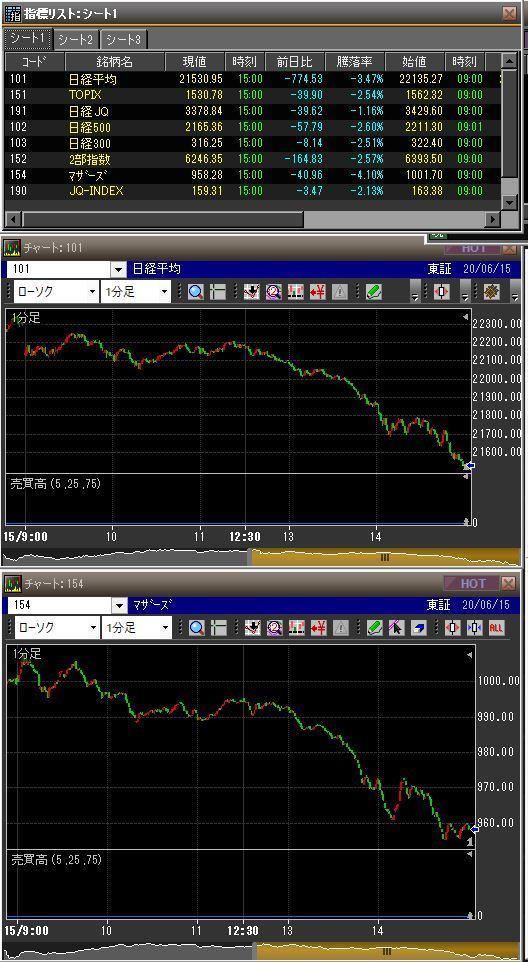 20200615日本市場